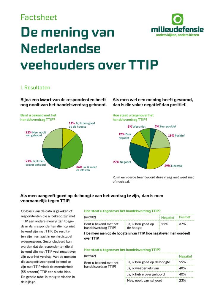 Voorbeeld van de eerste pagina van publicatie 'Factsheet-De mening van Nederlandse veehouders over TTIP'