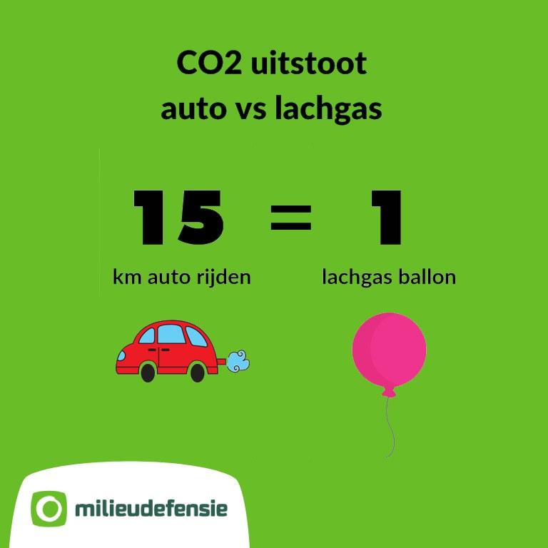 Infographic klimaatimpact lachgas ballon vs auto