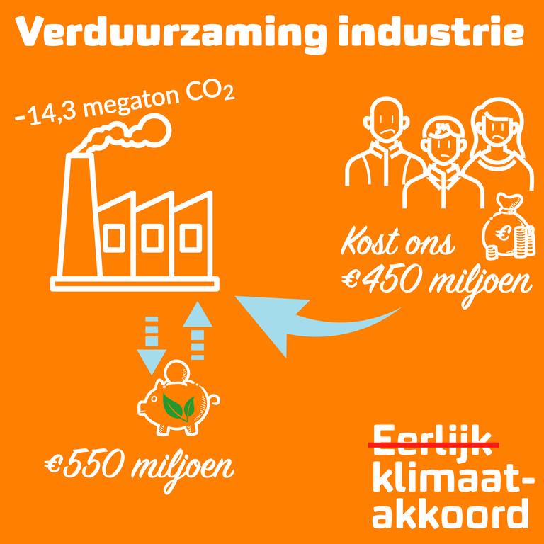 Gezinnen en kleine ondernemers betalen 450 miljoen euro mee.