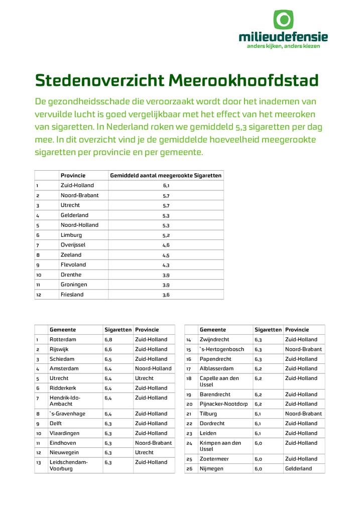 Voorbeeld van de eerste pagina van publicatie 'Meerookhoofdsteden van Nederland'