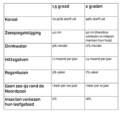 Tabel 1,5 graad (1).png