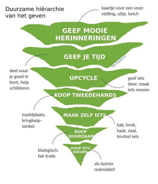 Duurzame_hierarchie_geven (1).jpg