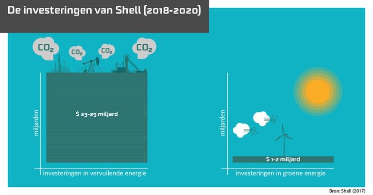 Infographic Investeringen Shell