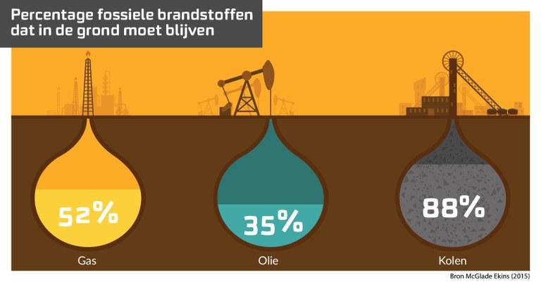 Percentage fossiele brandstofbedrijven dat volgens klimaat akkoord in de grond moet blijven