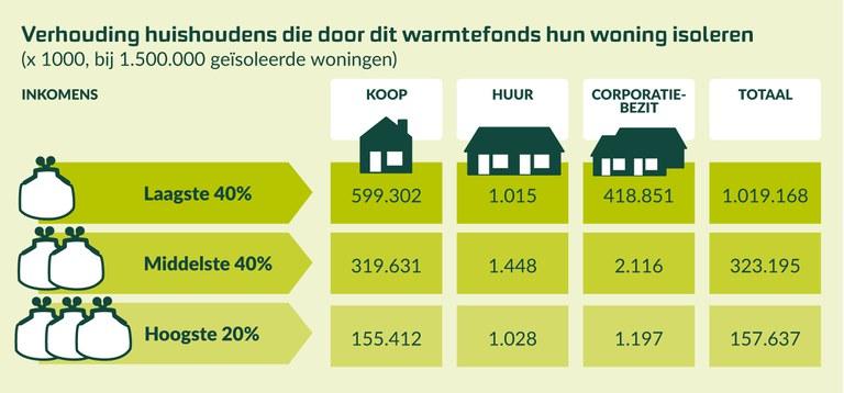 Huishoudens die hun woning kunnen isoleren door het Warmtefonds
