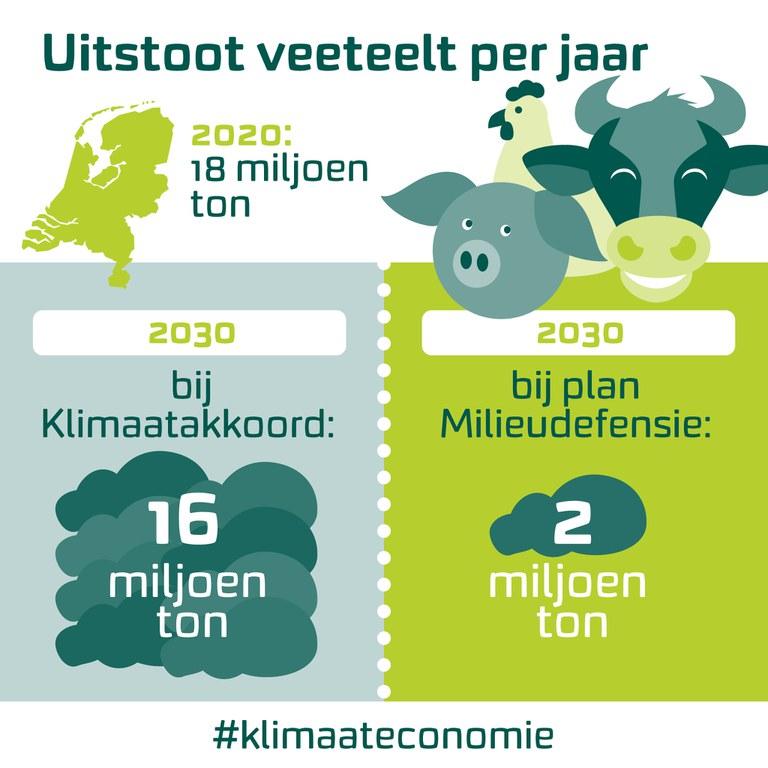 Uitstoot CO2 door veeteelt per jaar (2020)